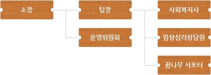소장-팀장-사회복지사-운영위원회-임상심리상담원-꿈나무 서포터